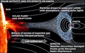 solar-flares-400x250 explanation
